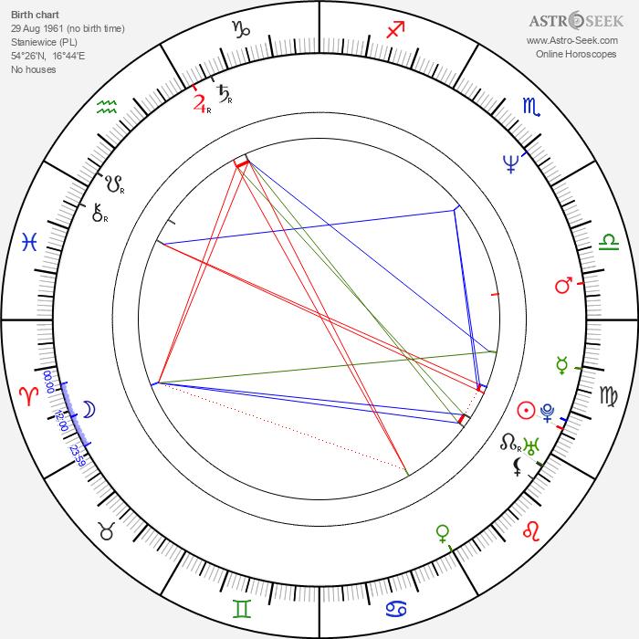 Robert Herba - Astrology Natal Birth Chart