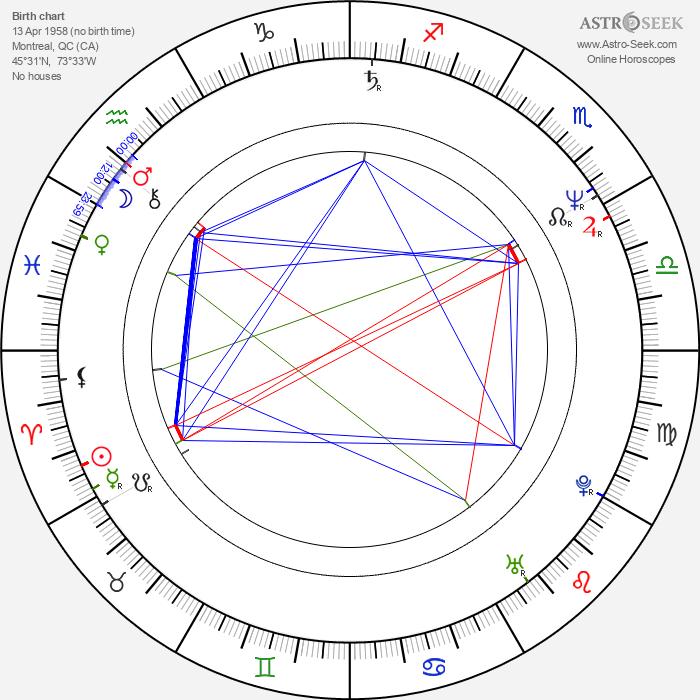 Robert Higden - Astrology Natal Birth Chart