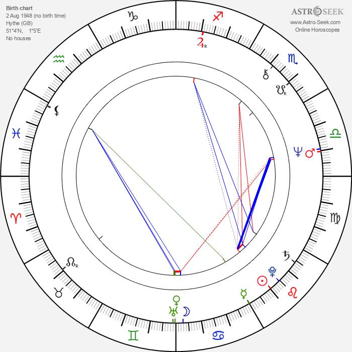 Robert Holdstock - Astrology Natal Birth Chart