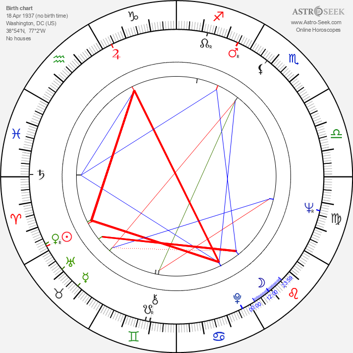 Robert Hooks - Astrology Natal Birth Chart