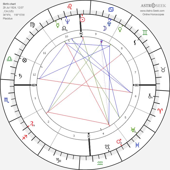Robert Horton - Astrology Natal Birth Chart
