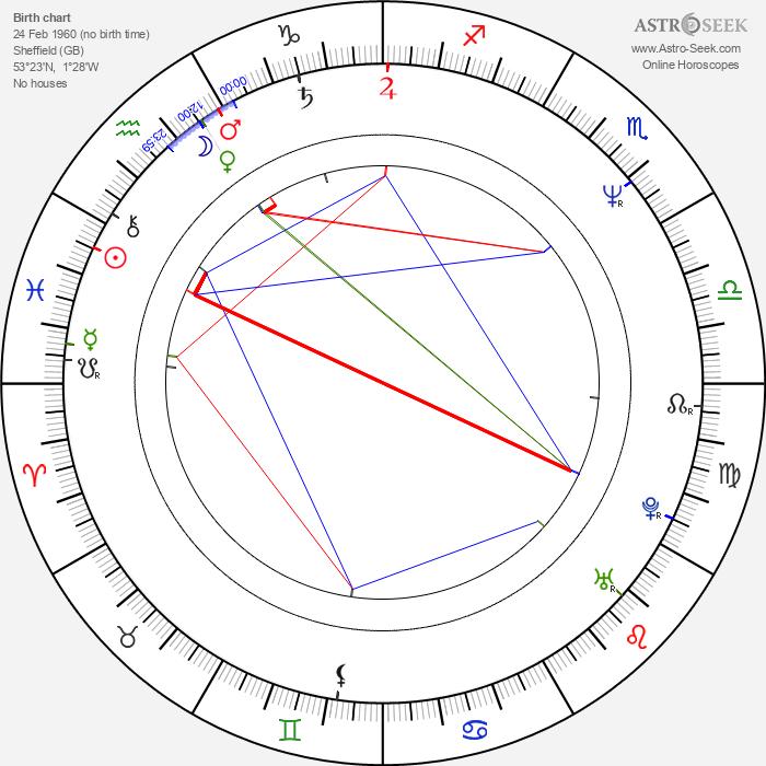 Robert Hudson - Astrology Natal Birth Chart