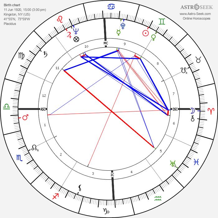 Robert Hutton - Astrology Natal Birth Chart