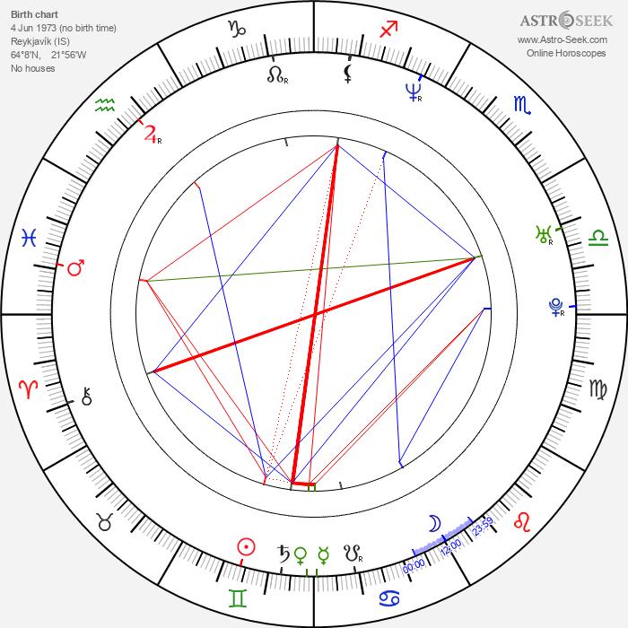 Róbert I. Douglas - Astrology Natal Birth Chart