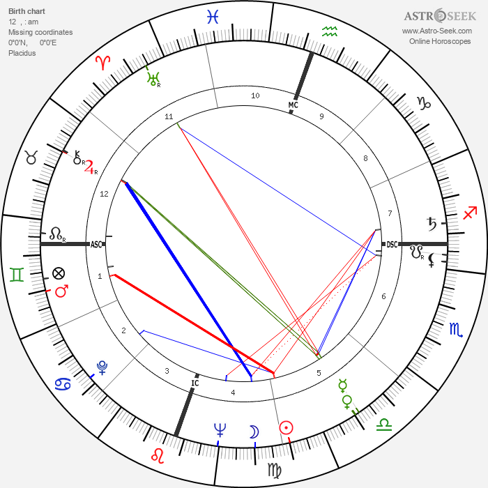 Robert Irwin - Astrology Natal Birth Chart