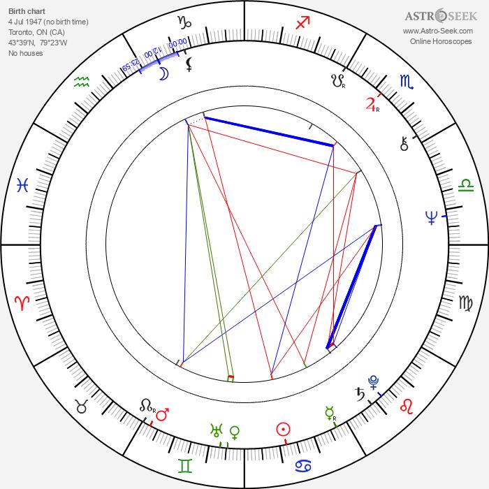 Robert Iscove - Astrology Natal Birth Chart