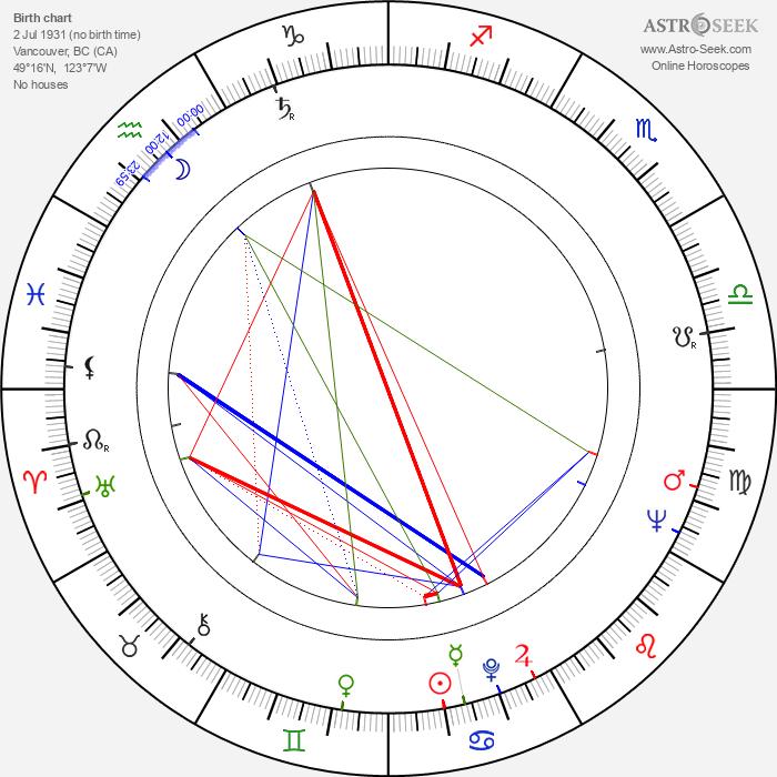 Robert Ito - Astrology Natal Birth Chart