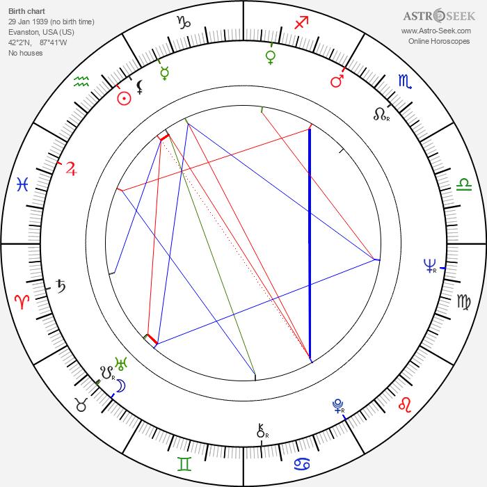 Robert J. Allison - Astrology Natal Birth Chart