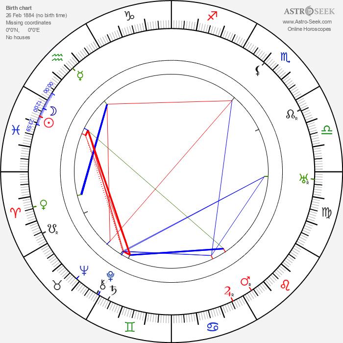 Robert J. Flaherty - Astrology Natal Birth Chart