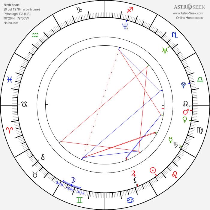 Robert J. Steinmiller Jr. - Astrology Natal Birth Chart
