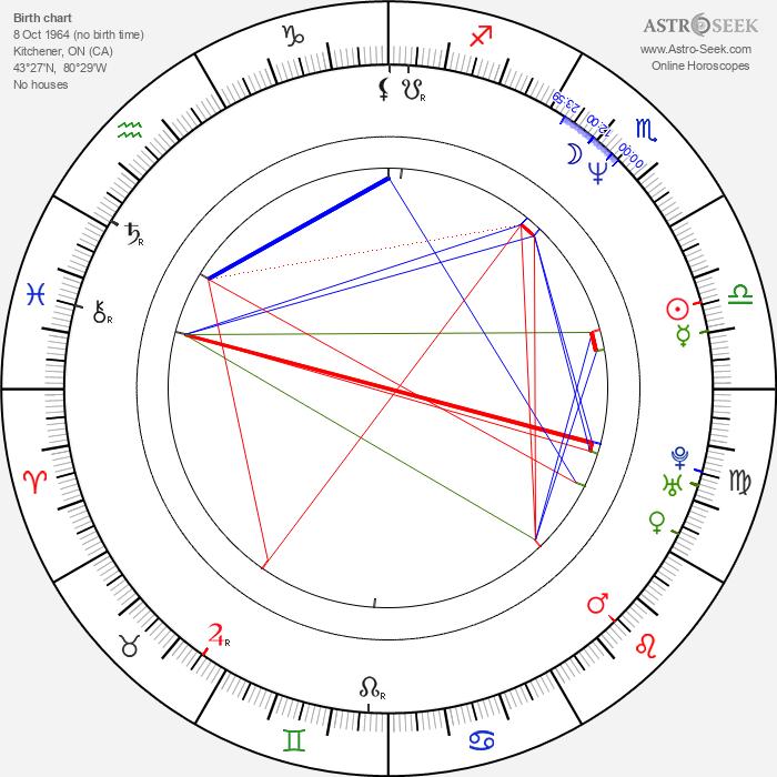 Robert J. Tavenor - Astrology Natal Birth Chart