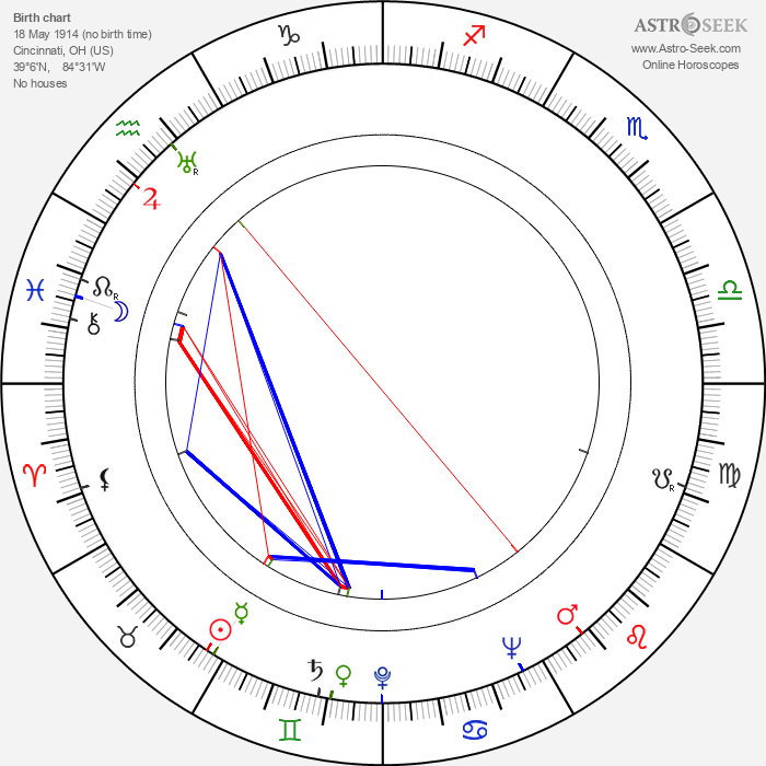 Robert J. Wilke - Astrology Natal Birth Chart