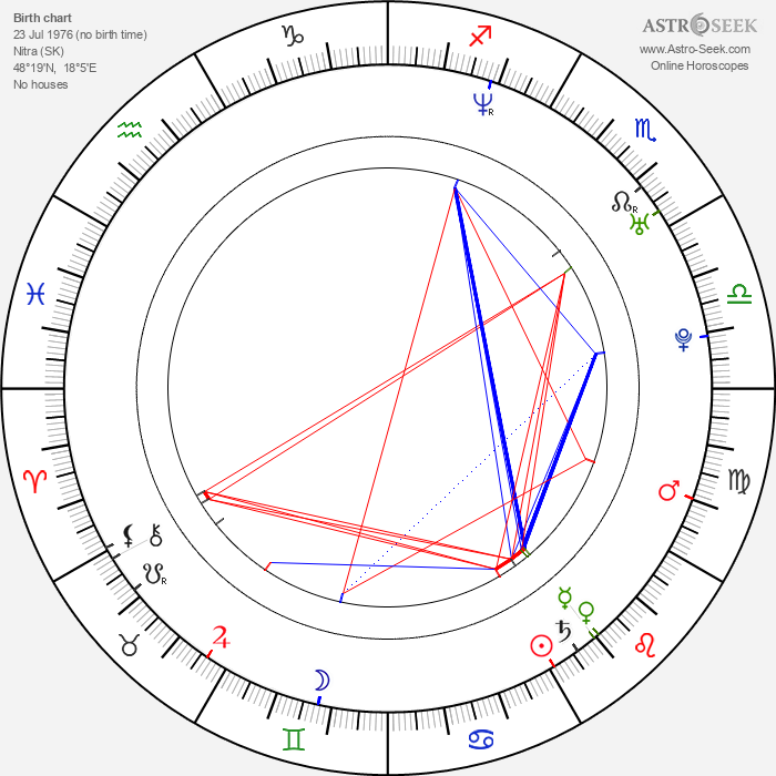 Róbert Jakab - Astrology Natal Birth Chart