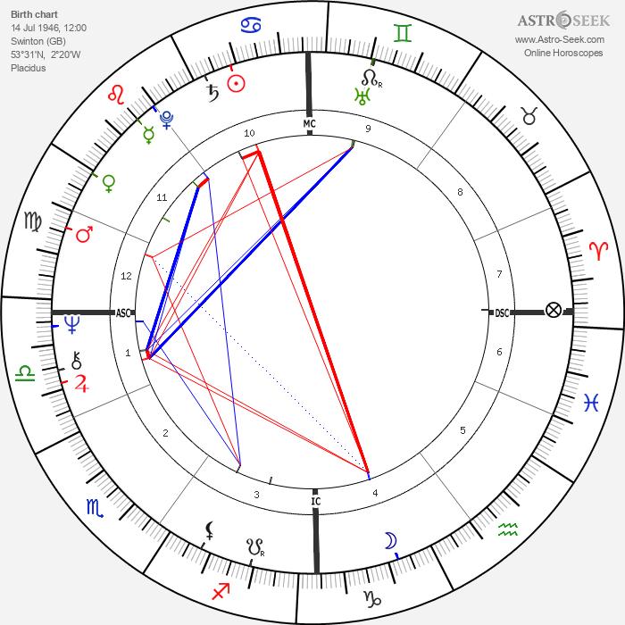 Robert John Dunn - Astrology Natal Birth Chart
