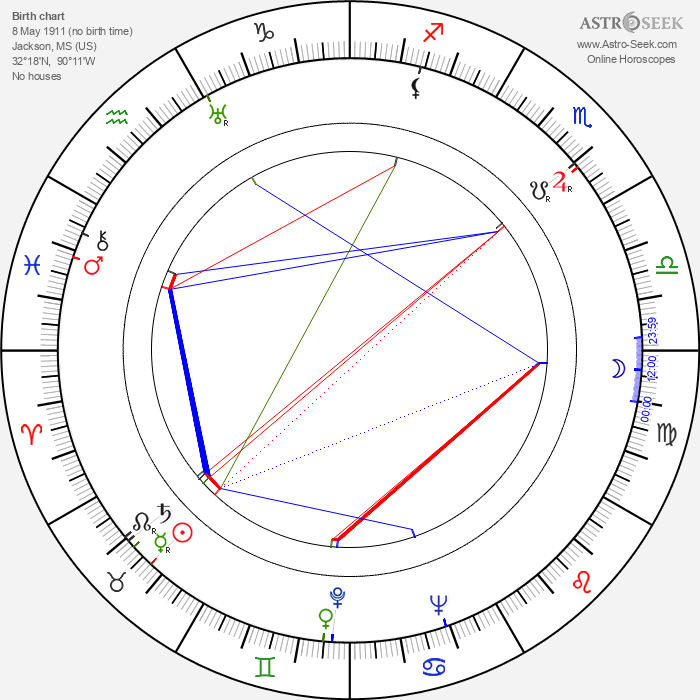 Robert Johnson - Astrology Natal Birth Chart