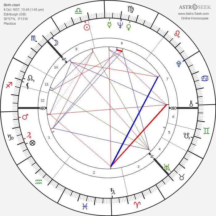 Robert Johnston - Astrology Natal Birth Chart