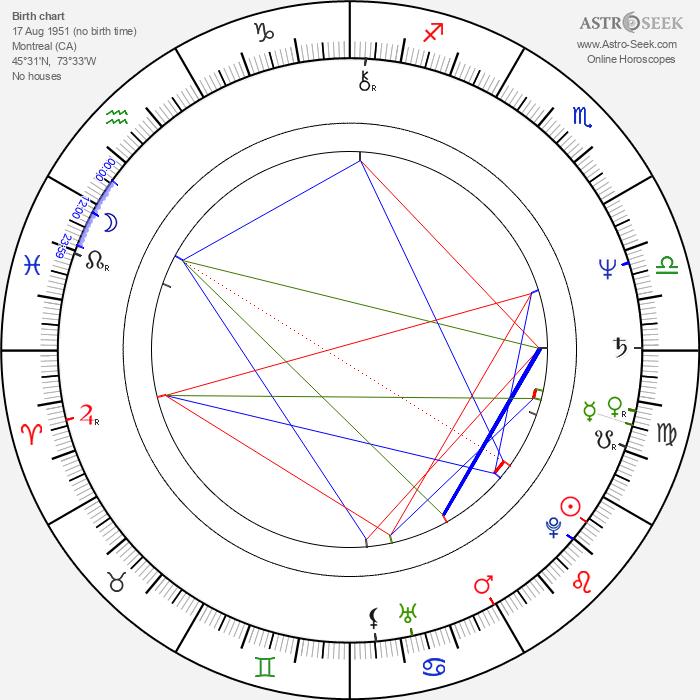 Robert Joy - Astrology Natal Birth Chart