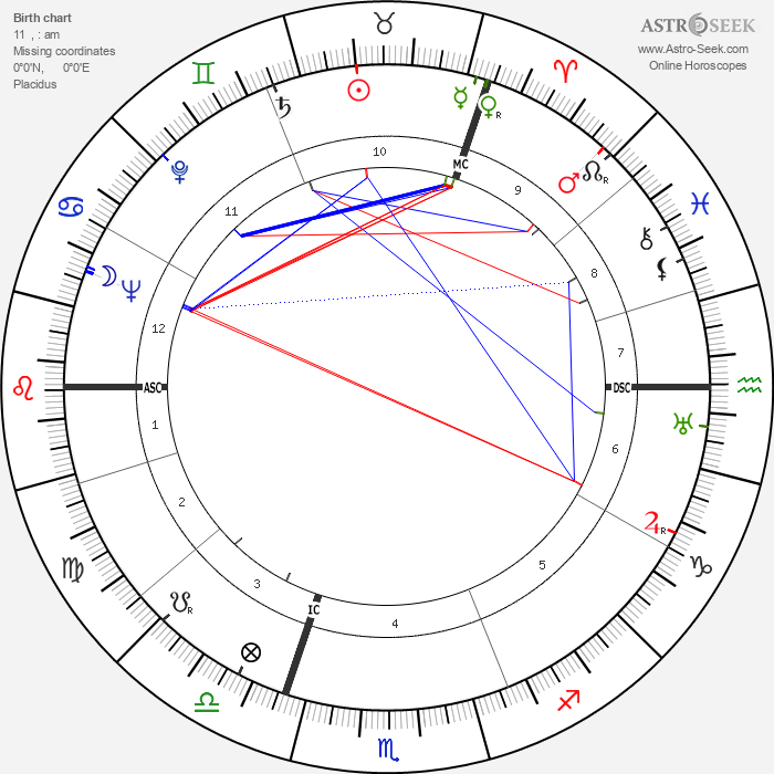 Robert Jungk - Astrology Natal Birth Chart