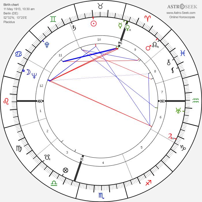 Robert Jungk - Astrology Natal Birth Chart