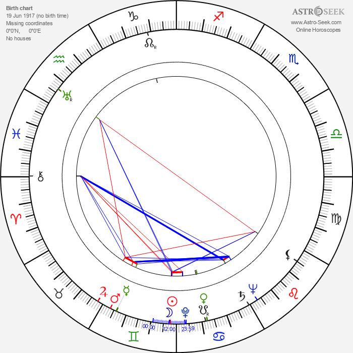 Robert Karnes - Astrology Natal Birth Chart