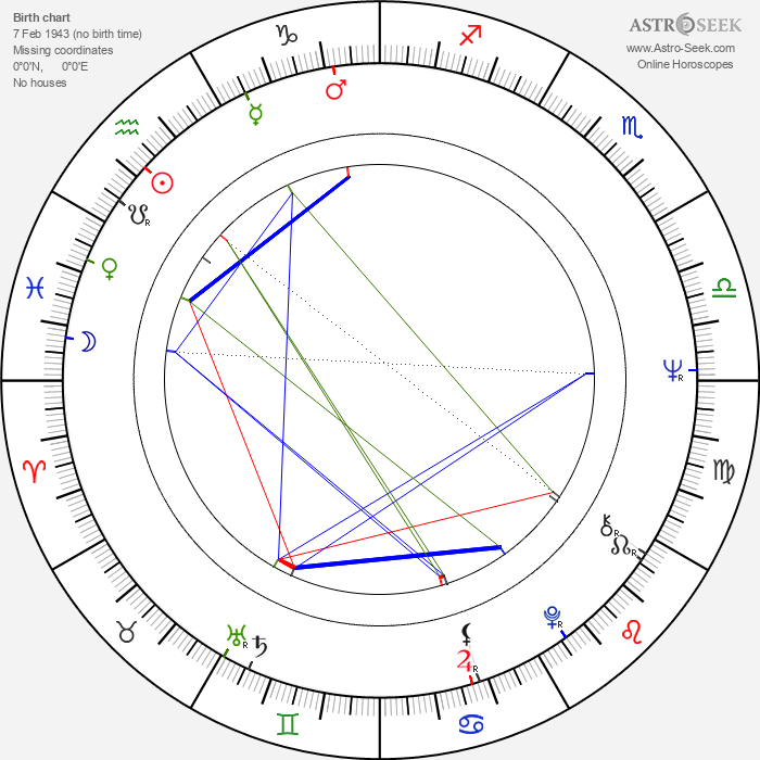 Robert Katz - Astrology Natal Birth Chart