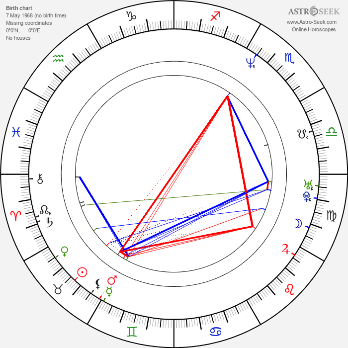 Robert Kirchhoff - Astrology Natal Birth Chart