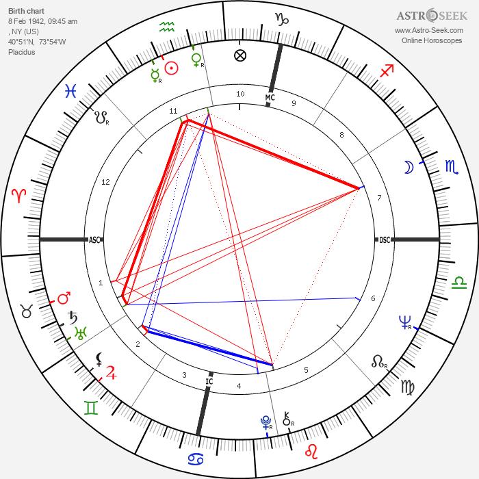 Robert Klein - Astrology Natal Birth Chart