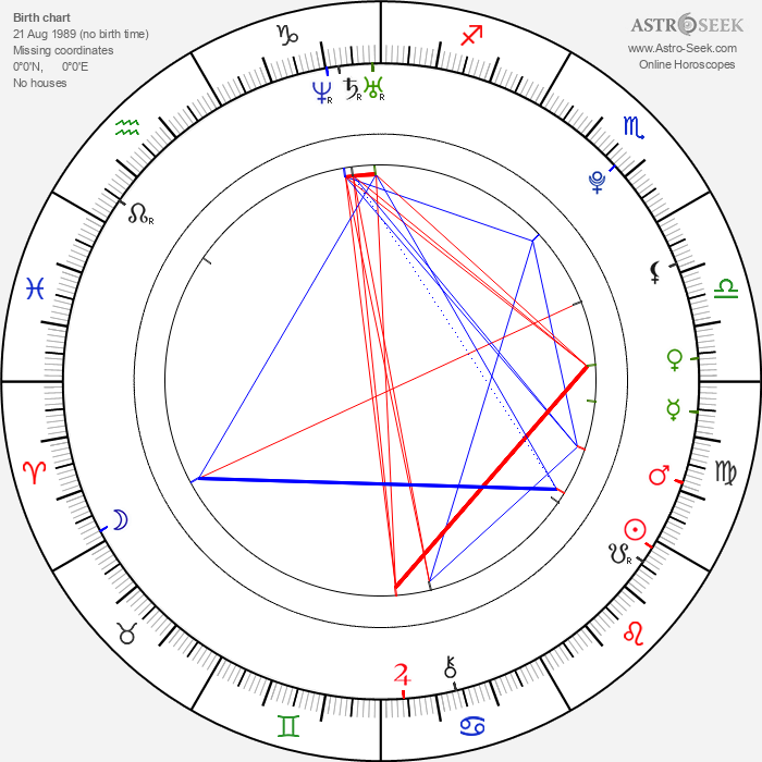 Robert Knox - Astrology Natal Birth Chart
