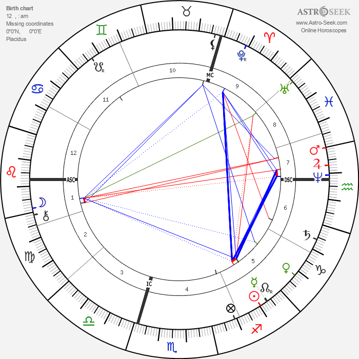 Robert Koch - Astrology Natal Birth Chart