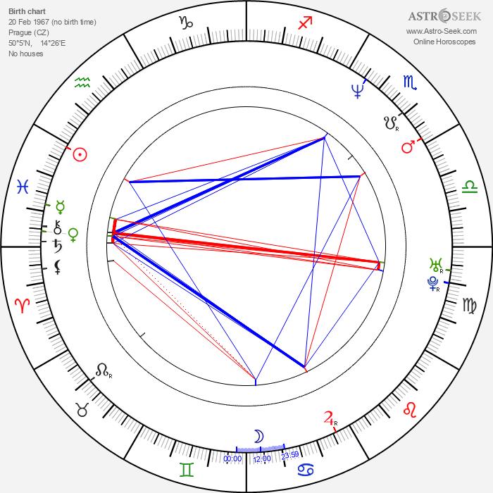 Robert Kodym - Astrology Natal Birth Chart