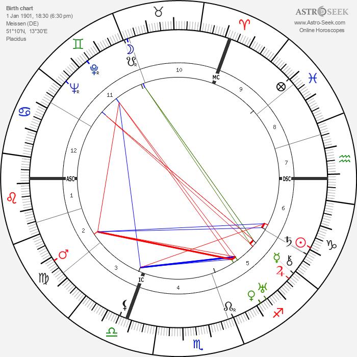 Robert Koernig - Astrology Natal Birth Chart