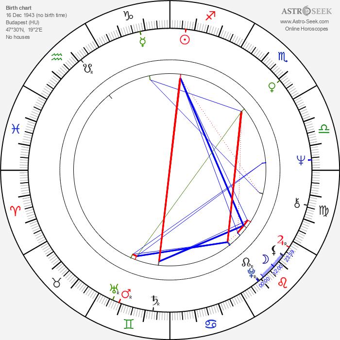 Róbert Koltai - Astrology Natal Birth Chart
