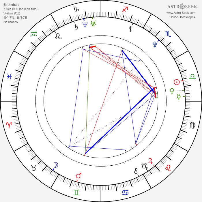 Robert Kousal - Astrology Natal Birth Chart