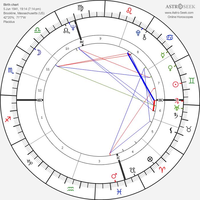 Robert Kraft - Astrology Natal Birth Chart