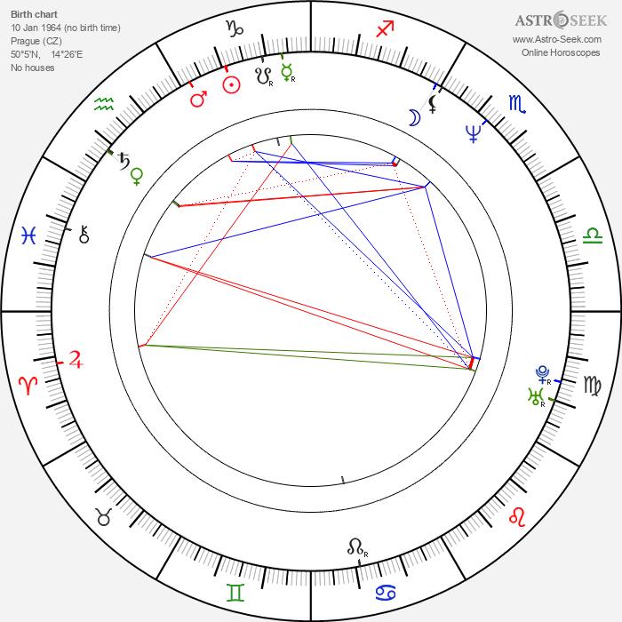Robert Kubánek - Astrology Natal Birth Chart