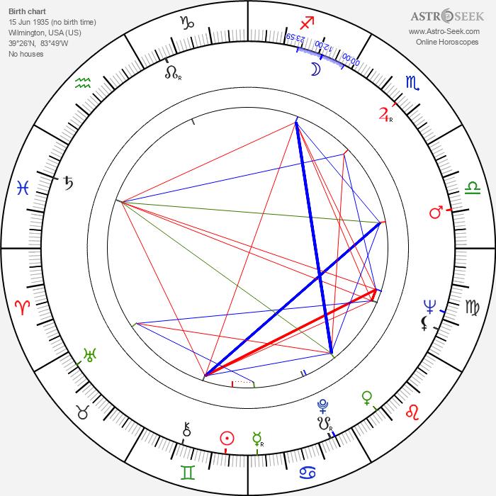 Robert L. Purdum - Astrology Natal Birth Chart