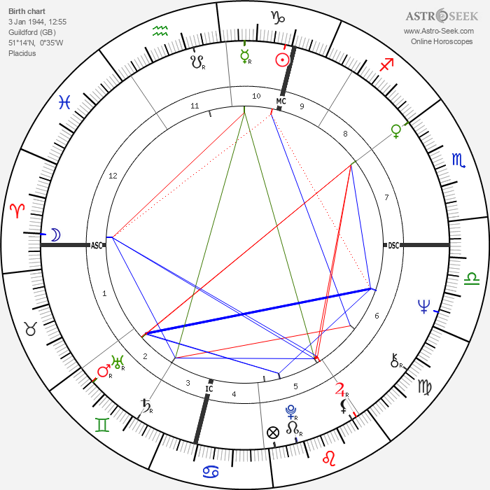 Robert Lacey - Astrology Natal Birth Chart