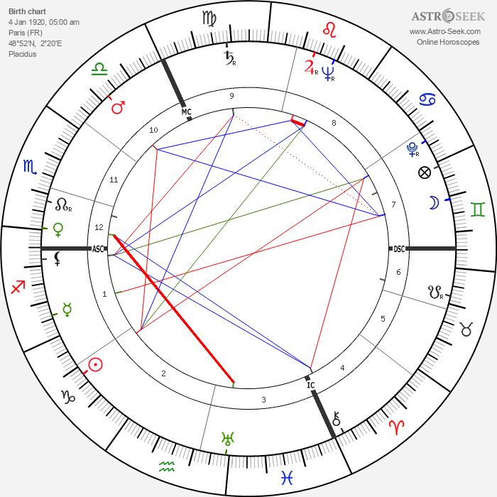 Robert Lamoureux - Astrology Natal Birth Chart