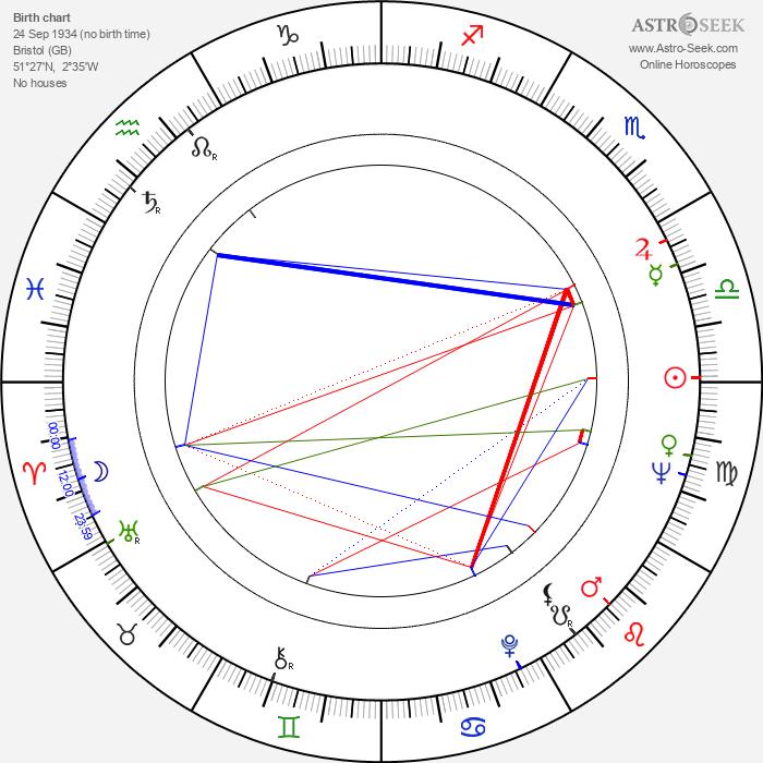 Robert Lang - Astrology Natal Birth Chart