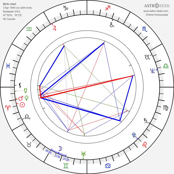 Robert Lantos - Astrology Natal Birth Chart