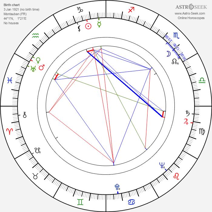 Robert Lapoujade - Astrology Natal Birth Chart