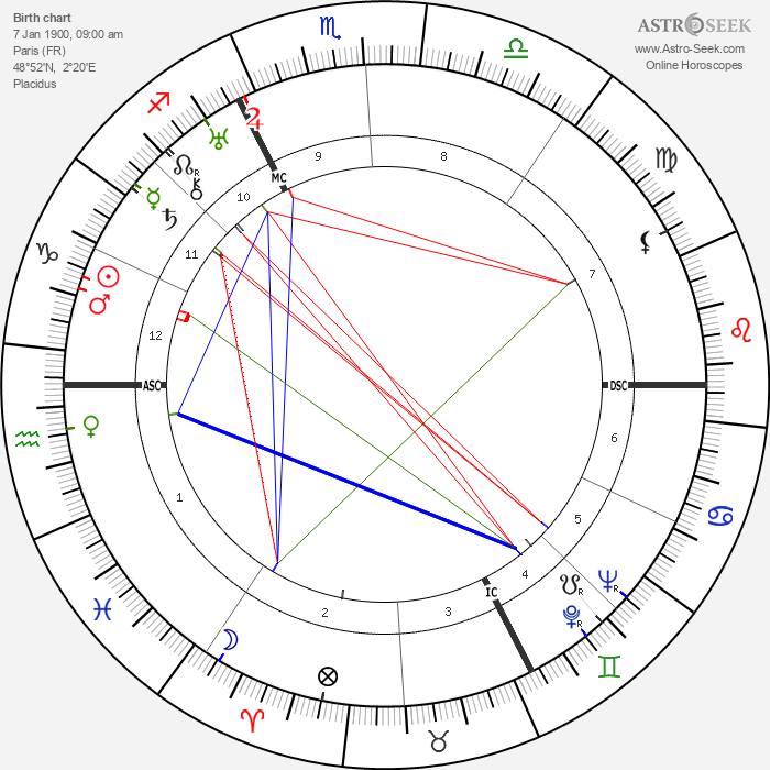 Robert Le Vigan - Astrology Natal Birth Chart