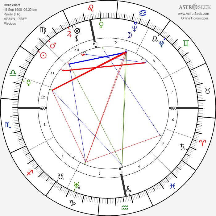 Robert Lecourt - Astrology Natal Birth Chart