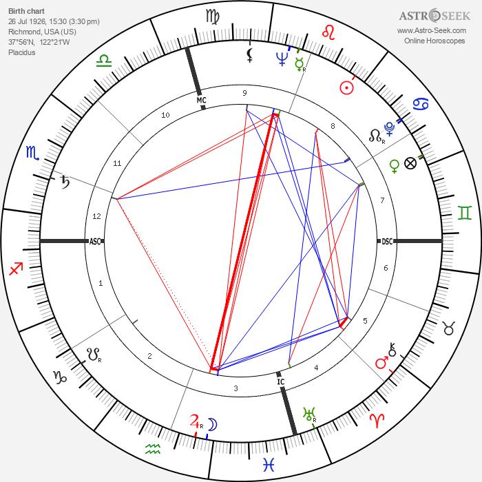 Robert Leggett - Astrology Natal Birth Chart