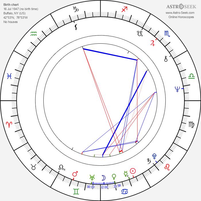 Robert Lieberman - Astrology Natal Birth Chart