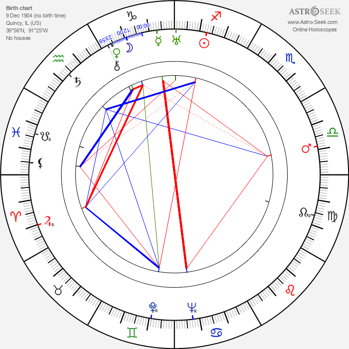 Robert Livingston - Astrology Natal Birth Chart
