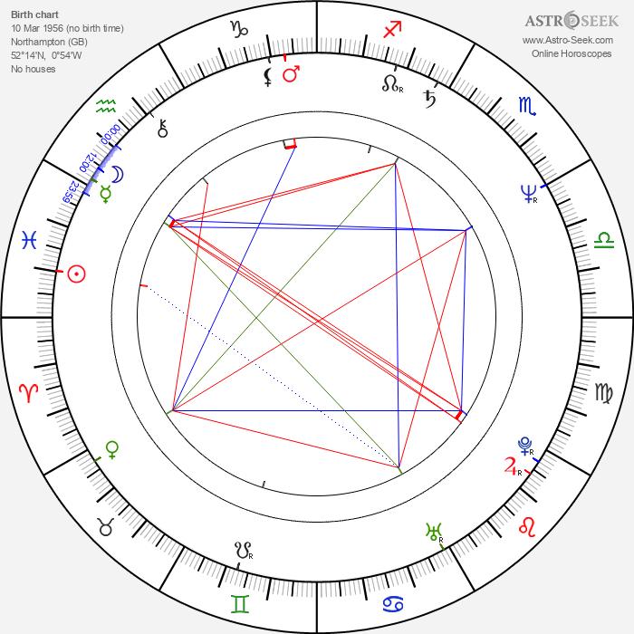 Robert Llewellyn - Astrology Natal Birth Chart