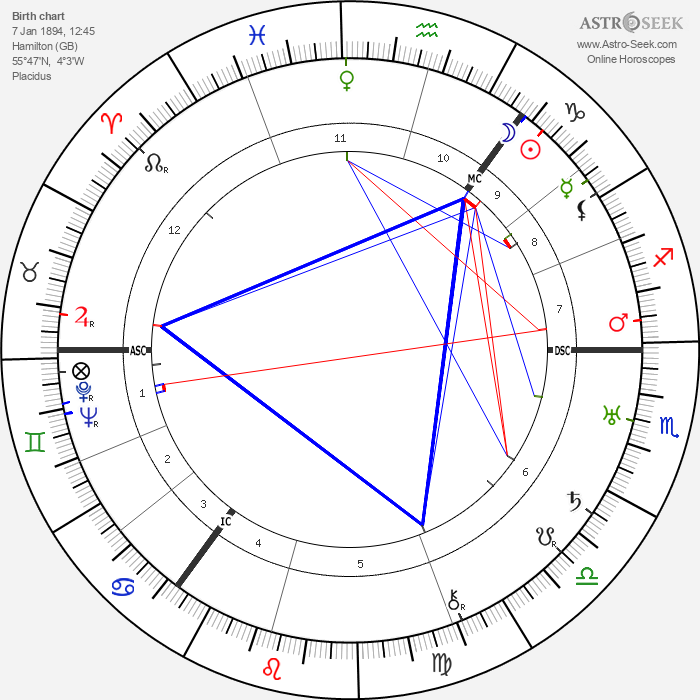 Robert Lockhart - Astrology Natal Birth Chart