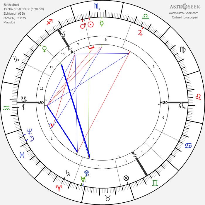 Robert Louis Stevenson - Astrology Natal Birth Chart