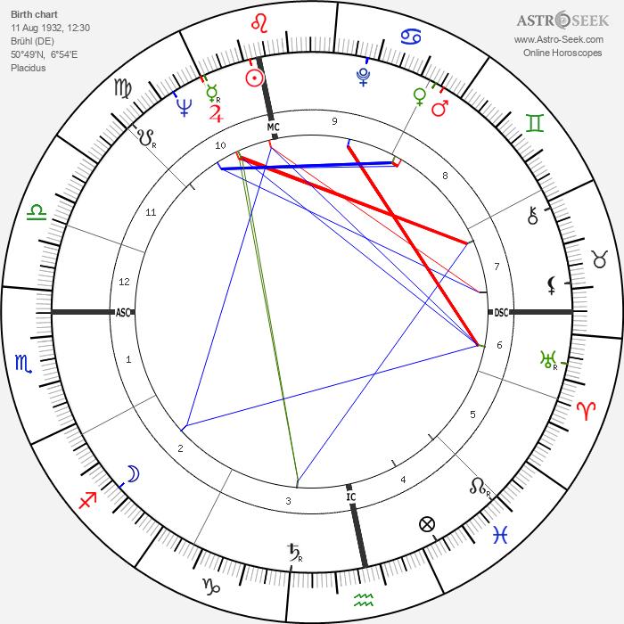 Robert Ludwig Strack - Astrology Natal Birth Chart